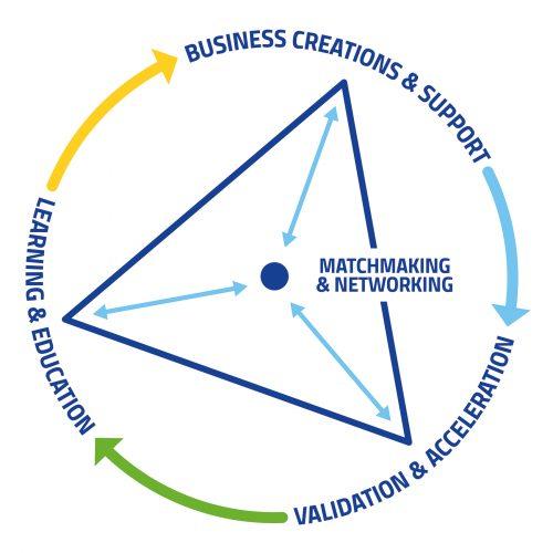Τρίγωνο Γνώσης - Περιφερειακό Κέντρο Ελλάδας για τις Πρώτες Ύλες – EIT Raw Materials Hub: Regional Center Greece (RCGREECE)