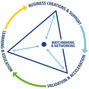 The Knowledge Triangle - EIT Raw Materials Hub: Regional Center Greece (RCGREECE)