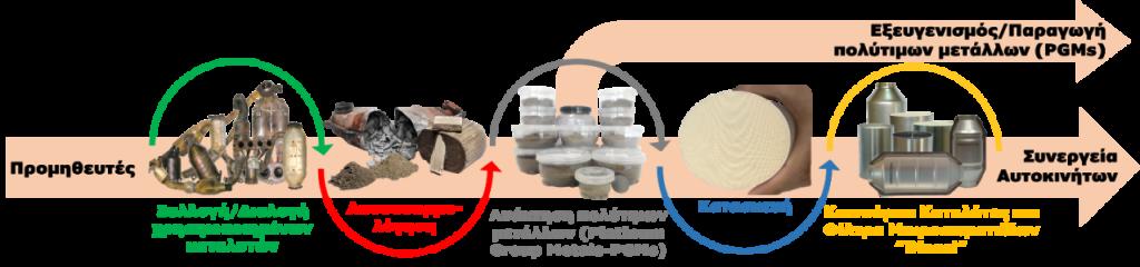 ΜΟΝΟΛΙΘΟΣ - Καταλύτες - Ανακύκλωση - Καινοτομία